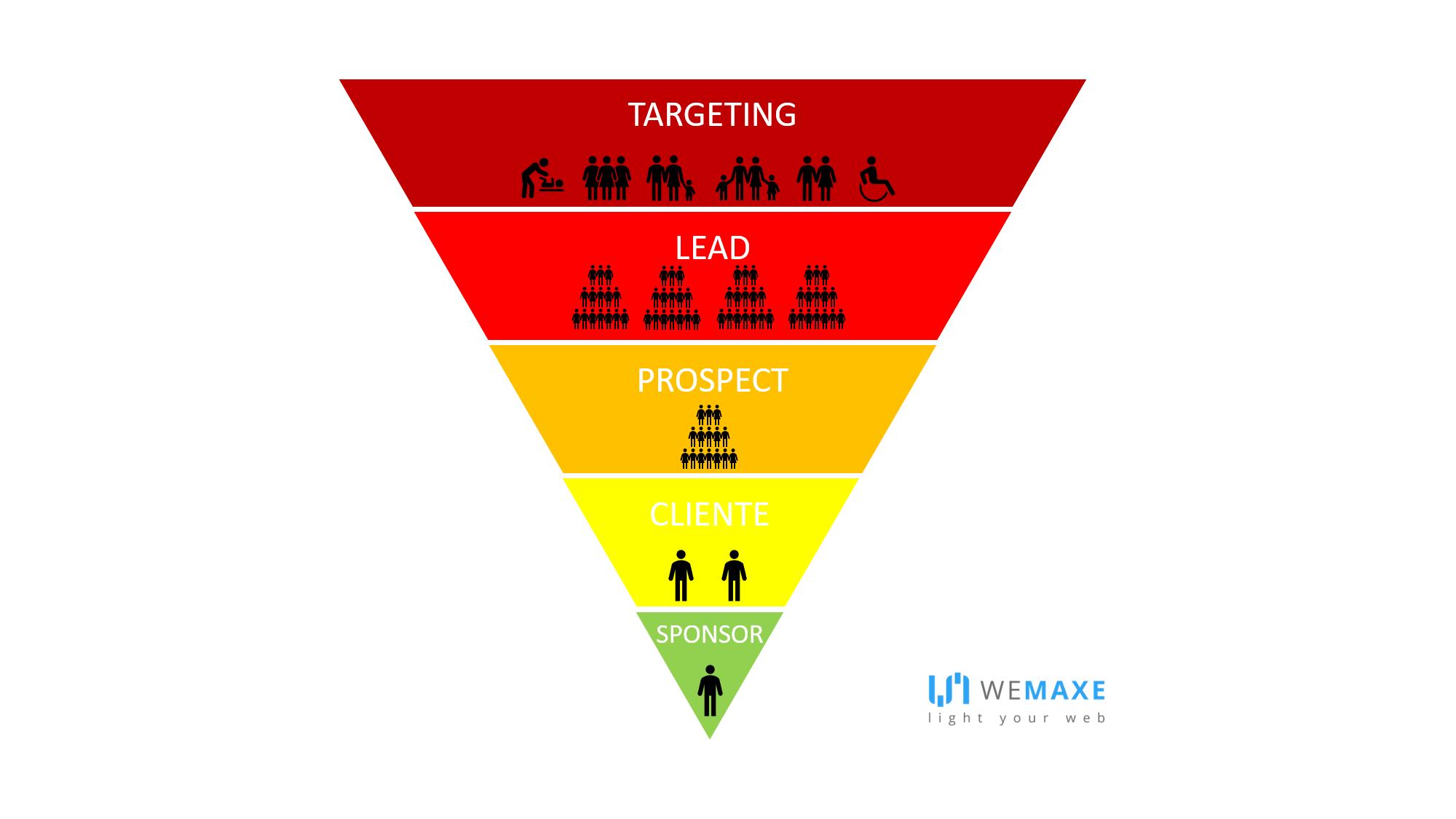 WeMaxe_Funnel Marketing_Funnel